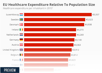 Infographic: EU Healthcare Expenditure Relative To Population Size  | Statista