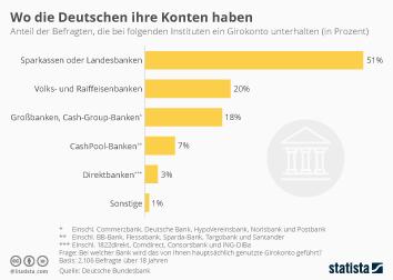 Infografik: Deutsche nutzen zumeist Girokonten von Sparkassen und Landesbanken | Statista