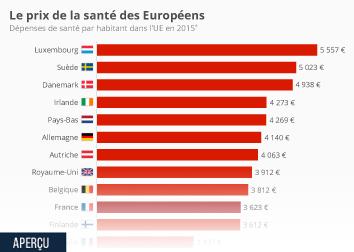Infographie - Le prix de la santé des Européens