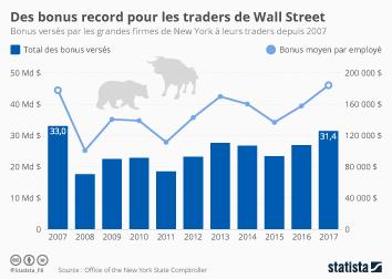 Infographie - Des bonus record pour les traders de Wall Street
