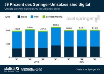 Link zu 39 Prozent des Springer-Umsatzes sind digital Infografik