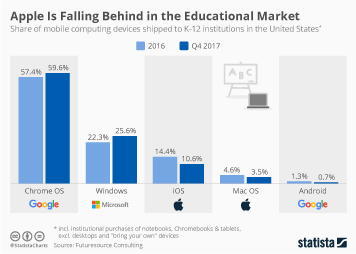 E-learning and digital education Infographic - Apple Is Falling Behind in the Educational Market