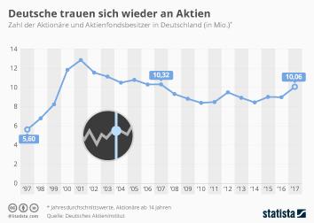Infografik - Zahl der Aktienbesitzer in Deutschland