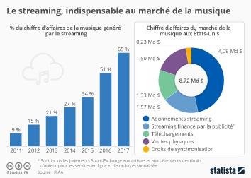 Infographie: Le streaming, indispensable au marché de la musique  | Statista
