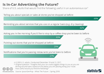 Infographic - Is In-Car Advertising the Future?