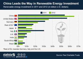 Infographic: China Leads the Way in Renewable Energy Investment | Statista