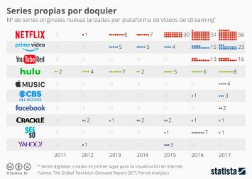 Infografía - Netflix gana la carrera de las series propias