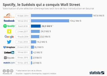 Infographie: Spotify, le Suédois qui a conquis Wall Street | Statista