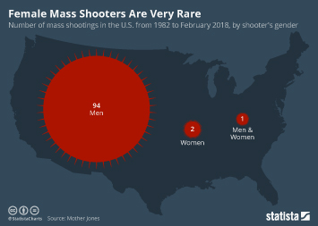 Infographic - Female Mass Shooters Are Very Rare