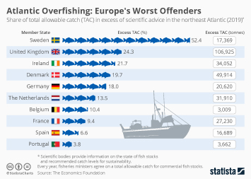 Infographic - Atlantic Overfishing: Europe's Worst Offenders