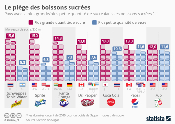 Infographie - Les sodas, ces pièges sucrés