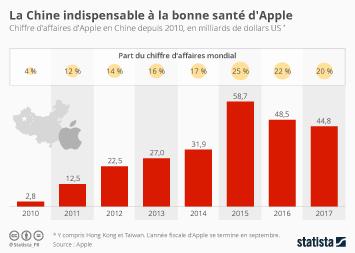 Infographie - La Chine indispensable à la bonne santé d'Apple