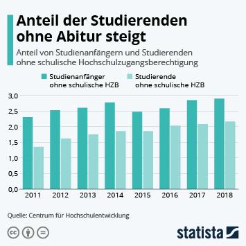 Anteil der Studierenden ohne Abitur steigt