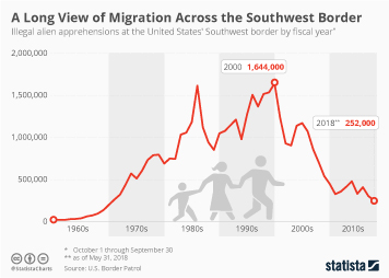 Infographic - A Long View of Migration Across the Southwest Border