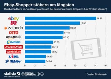 Infografik: Ebay-Shopper stöbern am längsten | Statista