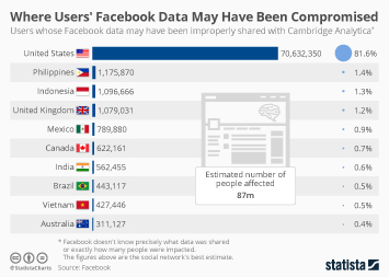 Infographic: Where Users' Facebook Data May Have Been Compromised  | Statista