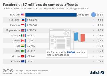 Infographie - Facebook : 87 millions d'espionnés