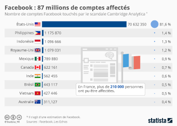 Infographie: Facebook : 87 millions d'espionnés | Statista