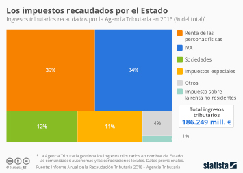 Infografía - 4 de cada 10 euros recaudados por el Estado provenían del IRPF en 2016