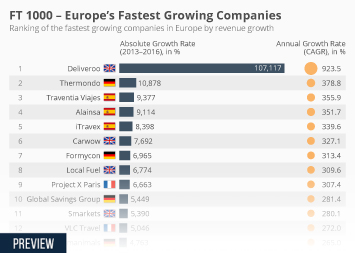 Infographic: FT 1000 - Europe's Fastest Growing Companies  | Statista