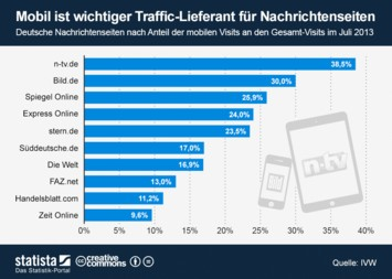 Infografik: Mobil ist wichtiger Traffic-Lieferant für Nachrichtenseiten   Statista