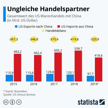 Infografik - Handelsbeziehung zwischen USA und China
