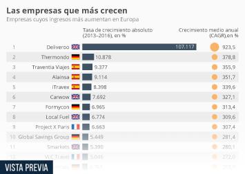 Infografía: Las empresas españolas, líderes en crecimiento en Europa | Statista