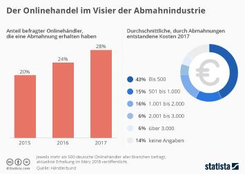 Infografik: Der Onlinehandel im Visier der Abmahnindustrie | Statista