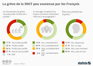 Infographie: La grève de la SNCF peu soutenue par les Français | Statista