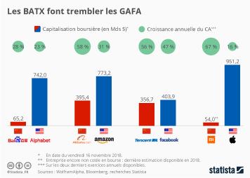 Infographie: Les BATX  font trembler les GAFA | Statista