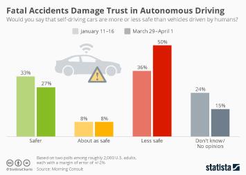 Infographic: Fatal Accidents Damage Trust in Autonomous Driving | Statista
