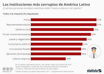 Infografía: ¿Qué instituciones son más corruptas en América Latina?  | Statista