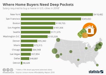 Infographic - Where Home Buyers Need Deep Pockets
