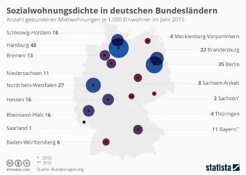 Infografik: Sozialwohnungsdichte in deutschen Bundesländern | Statista