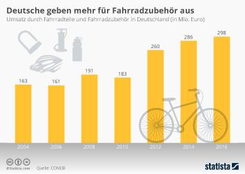 Infografik - Umsatz mit Fahrradteilen und -zubehör in Deutschland