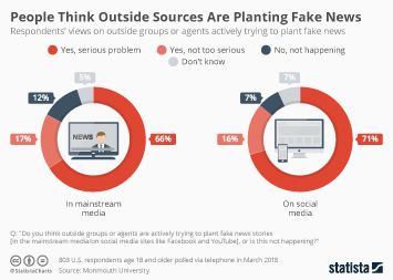 Infographic - People Think Outside Groups Are Planting Fake News