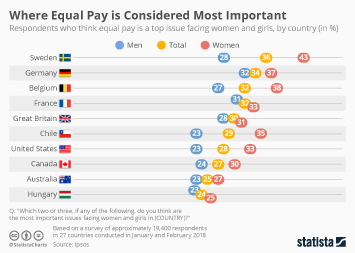 Where Equal Pay is Considered Most Important