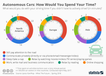 Infographic - Autonomous Cars: How Would You Spend Your Time?