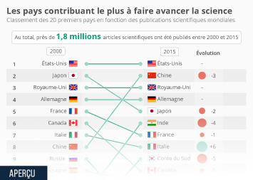 Infographie: Les pays contribuant le plus à faire avancer la science | Statista