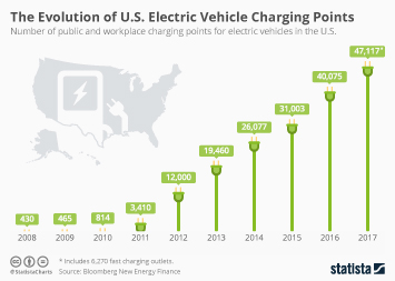 Infographic - The Evolution Of U.S. Electric Vehicle Charging Points