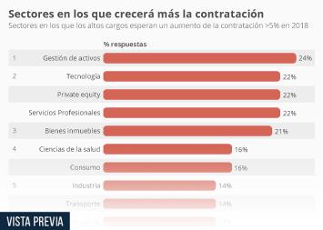 Infografía: Los sectores en los que más crecerá la contratación en 2018 | Statista