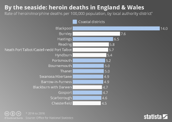Infographic - By the seaside: heroin deaths in England & Wales