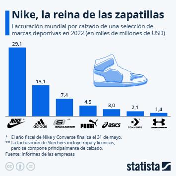 Infografía - Nike les pasa a todas por encima en un mercado con pocos actores nuevos