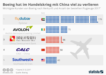 Infografik - Wichtigste Kunden von Boeing