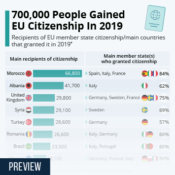 Link to 700,000 People Gained EU Citizenship In 2019 Infographic