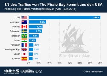 Infografik - Verteilung des Traffics von The Pirate Bay
