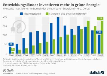 Infografik - Weltweite Investitionen im Bereich der erneuerbaren Energien