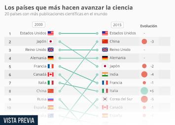 Infografía: España desciende un puesto en la carrera de la ciencia   Statista