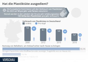 Infografik - Verbrauch und Nutzung von Plastiktüten