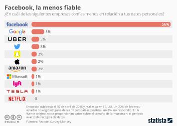 Infografía - El problema de confianza de Facebook puede necesitar más que el testimonio de ayer